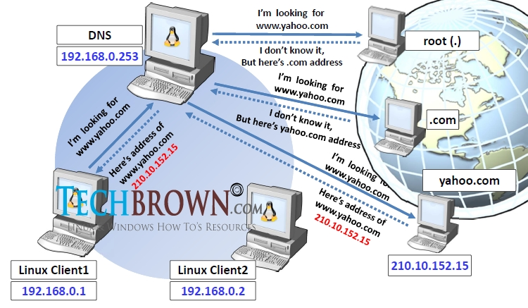 How-DNS-Works