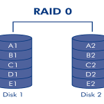 RAID Disc Mirroring on CentOS 7 / RHEL 7